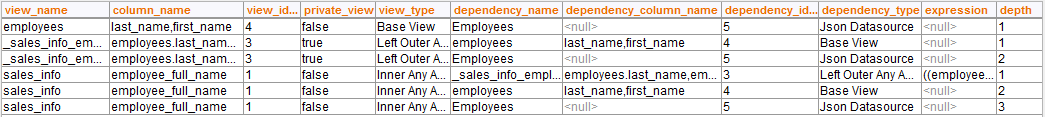 Sample result of executing the procedure COLUMN_DEPENDENCIES