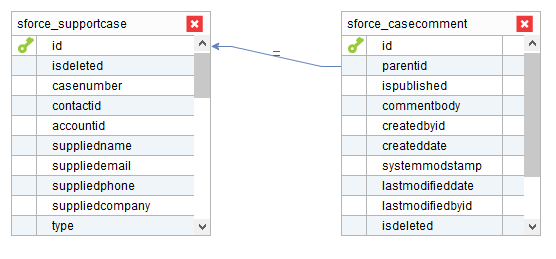 Incremental queries - example 1: support\_case view