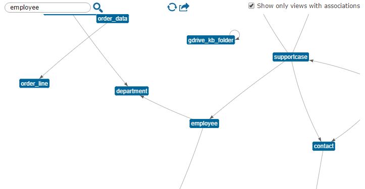 Centering the graph of associations in a view