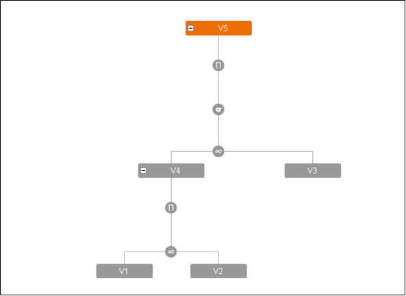 Definition tree for view V5