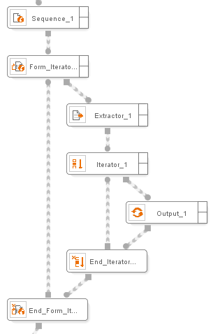 Use of the Form Iterator component