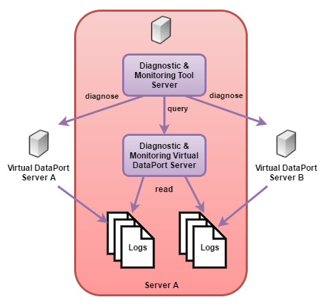 Architecture of the Diagnostic & Monitoring Tool when diagnosing several servers