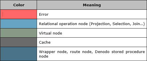 Color code of the nodes of the execution trace