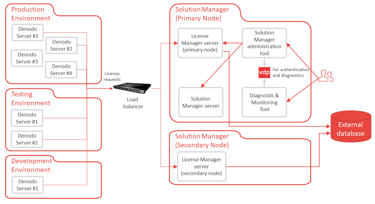 Diagram of high availability architecture with the License Manager