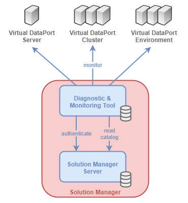 Architecture of the Diagnostic & Monitoring Tool when monitoring some servers