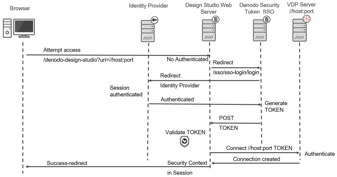 Denodo Security Token Single Sign-On sequence diagram to another web application