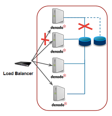 Single cluster with shared cache