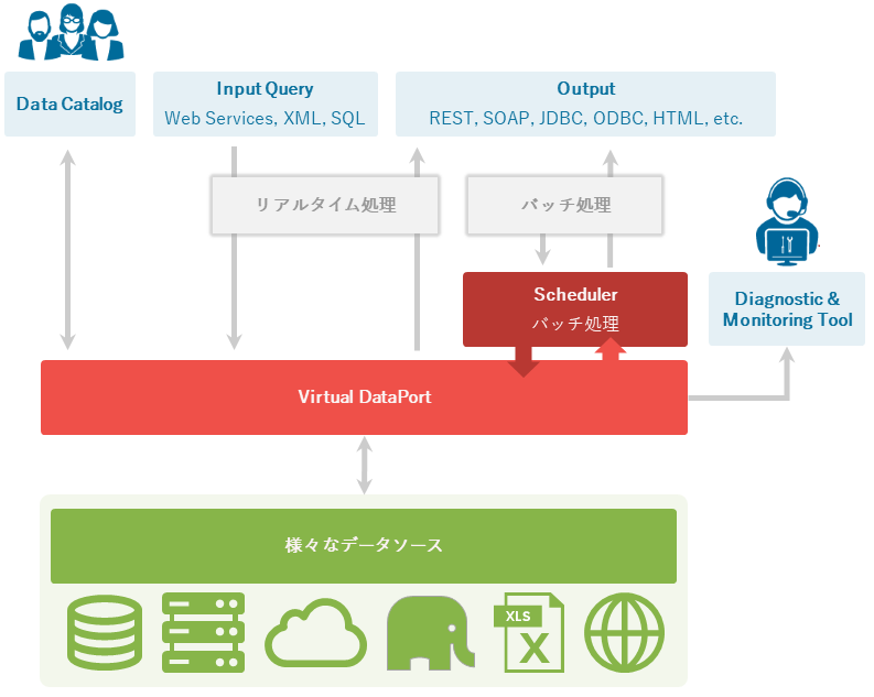 General architecture of the Denodo Platform