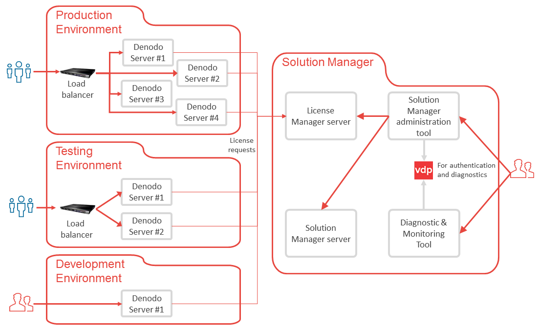 Recommended architecture for a Denodo deployment in an organization