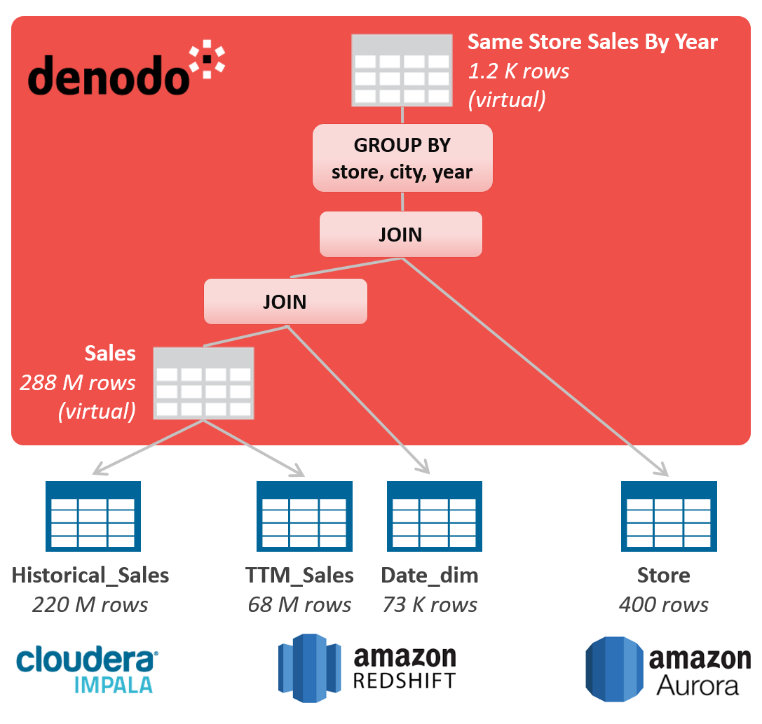 Agile BI and Analytics Test Drive with Denodo Platform on AWS