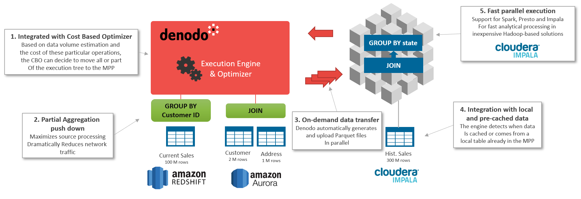 Agile BI and Analytics Test Drive with Denodo Platform on AWS