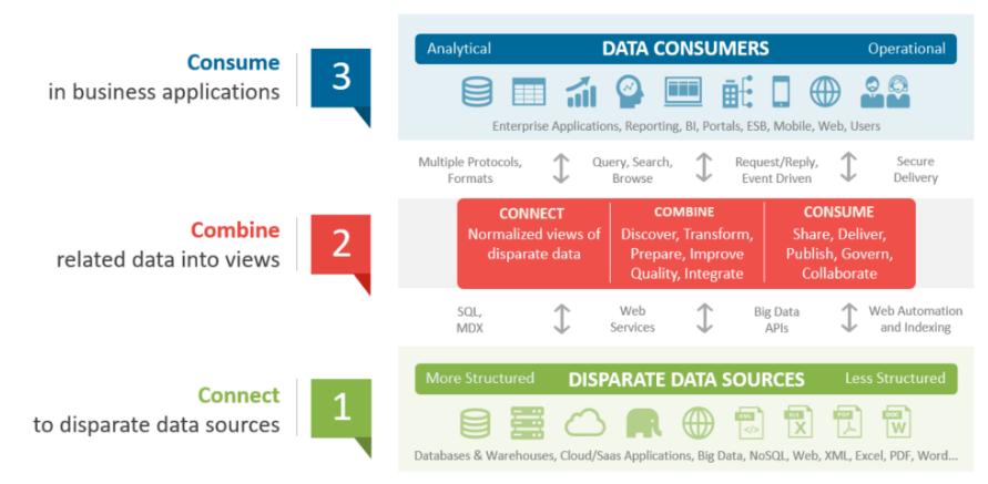 Data Virtualization Basics